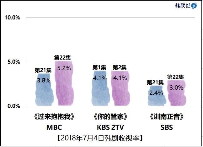 2018年7月4日韩剧收视率