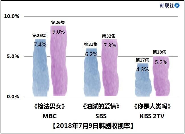 2018年7月9日韩剧收视率