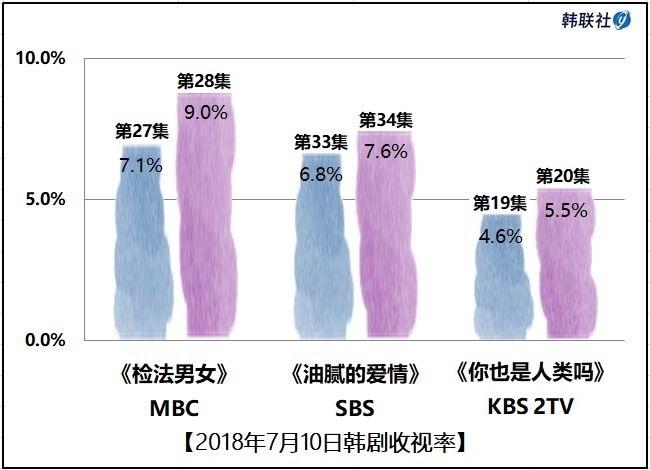 2018年7月10日韩剧收视率