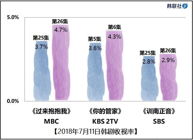 2018年7月11日韩剧收视率