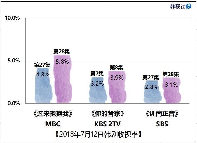 2018年7月12日韩剧收视率