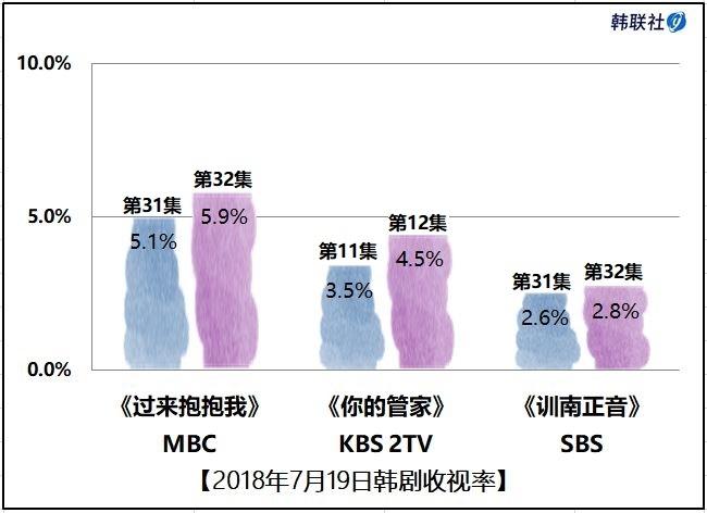2018年7月19日韩剧收视率