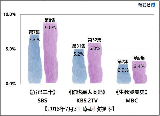 2018年7月31日韩剧收视率