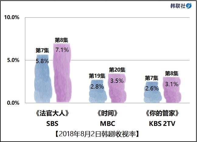 2018年8月2日韩剧收视率