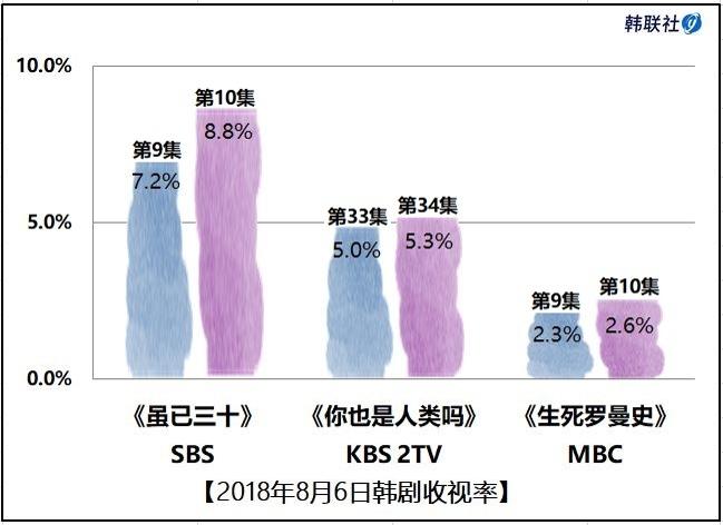 2018年8月6日韩剧收视率