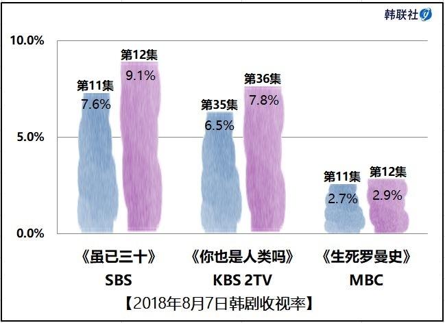 2018年8月7日韩剧收视率