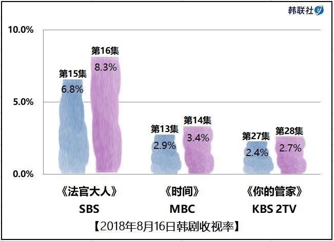 2018年8月16日韩剧收视率