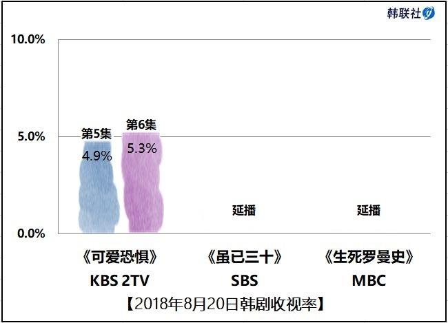 2018年8月20日韩剧收视率