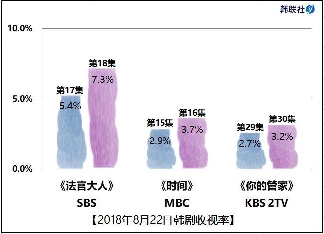 2018年8月22日韩剧收视率