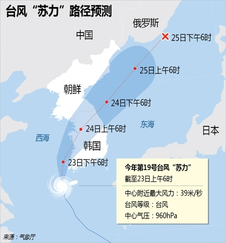 """台风""""苏力""""正经过韩国中部地区 强度减弱"""