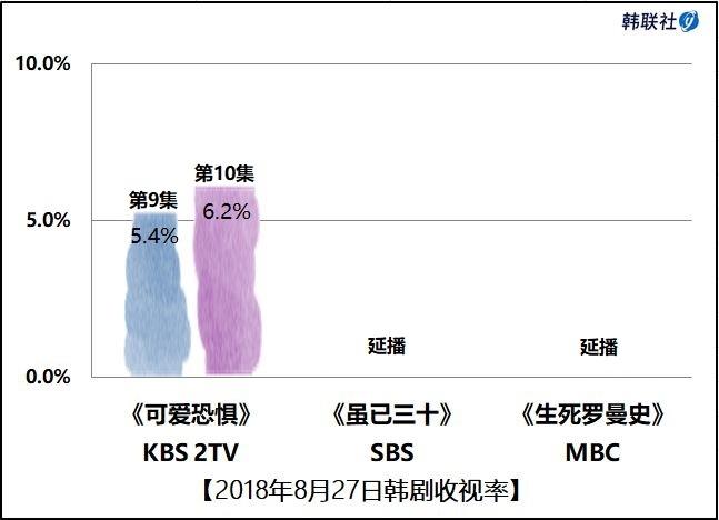 2018年8月27日韩剧收视率