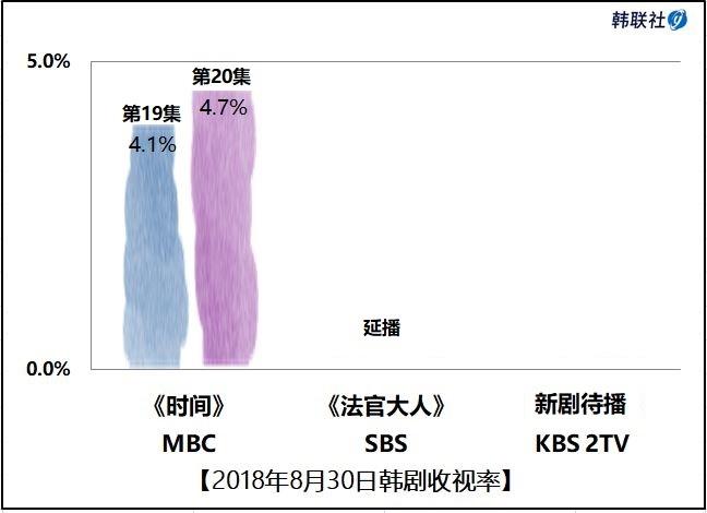 2018年8月30日韩剧收视率