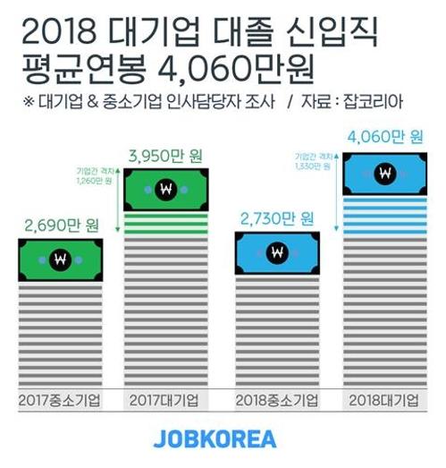 调查:韩不同规模企业新职员年薪相差8万元