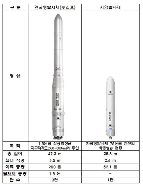 韩自研运载火箭定名Nuri 三年后发射