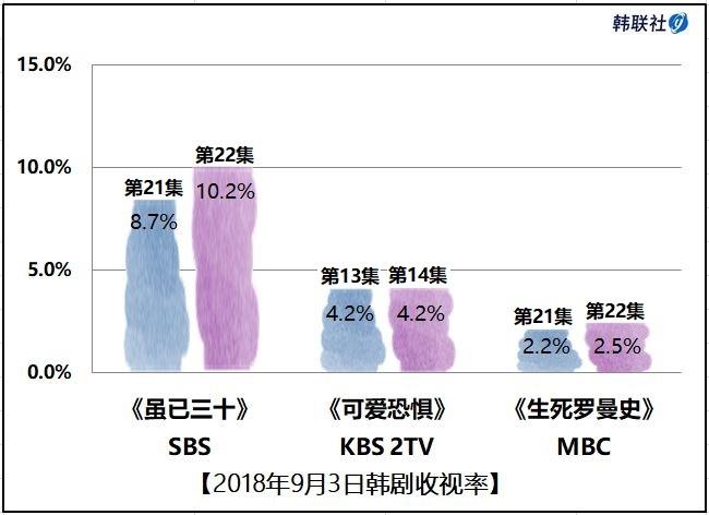 2018年9月3日韩剧收视率
