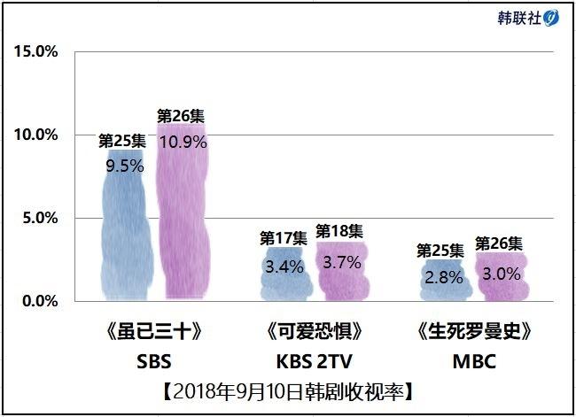2018年9月10日韩剧收视率