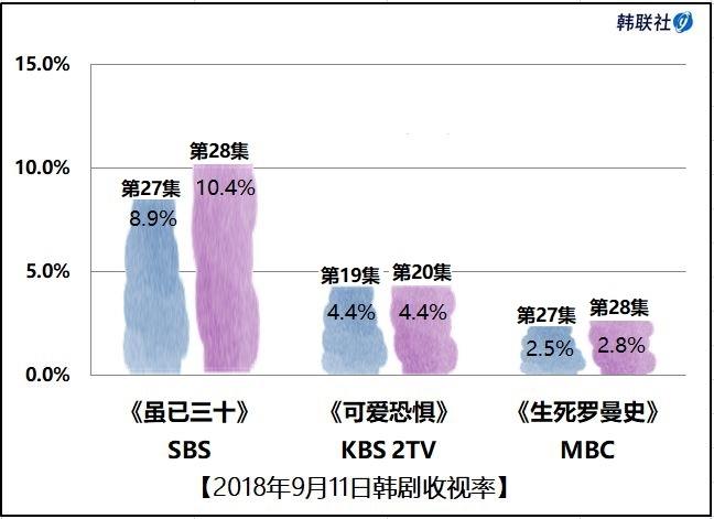 2018年9月11日韩剧收视率