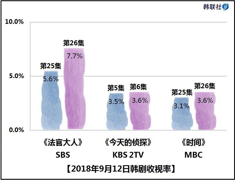 2018年9月12日韩剧收视率