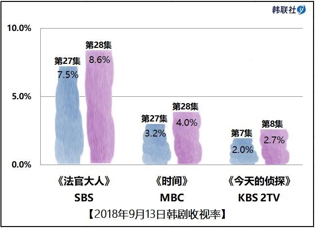 2018年9月13日韩剧收视率