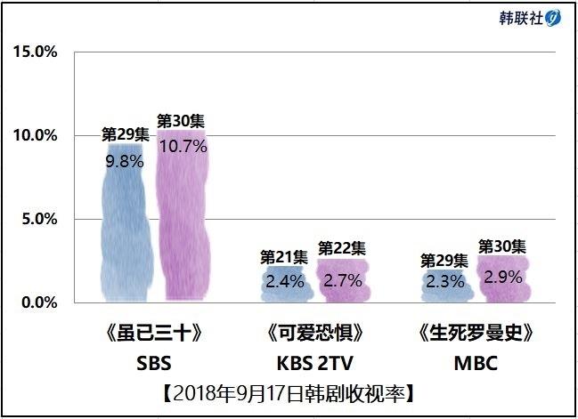 2018年9月17日韩剧收视率