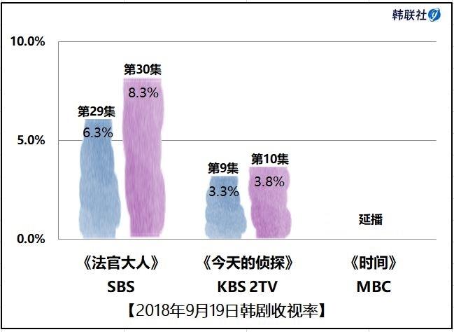 2018年9月19日韩剧收视率