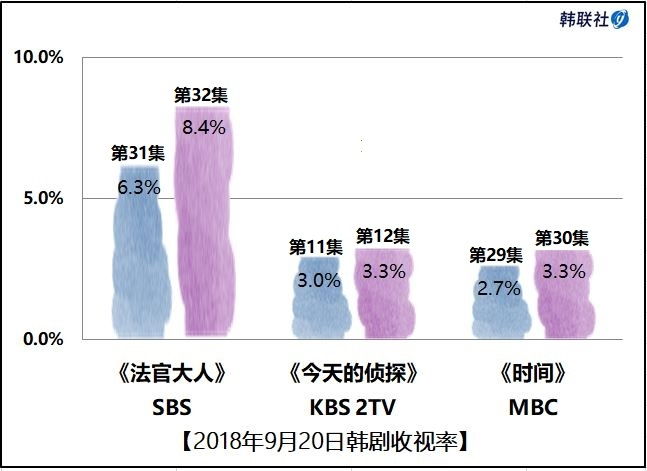 2018年9月20日韩剧收视率