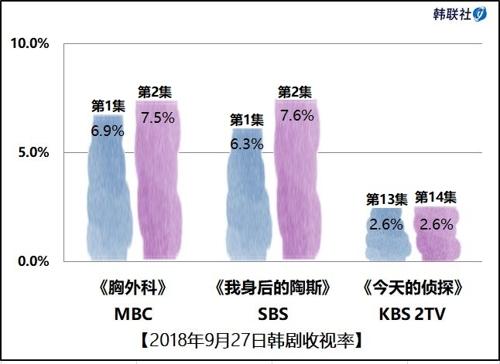 2018年9月27日韩剧收视率