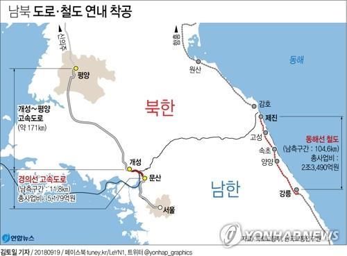 资料图片:韩朝公路、铁路对接项目将于年内动工