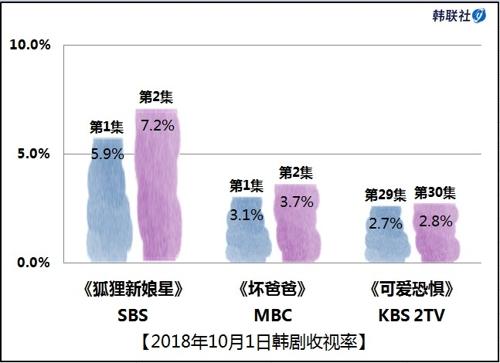 2018年10月1日韩剧收视率