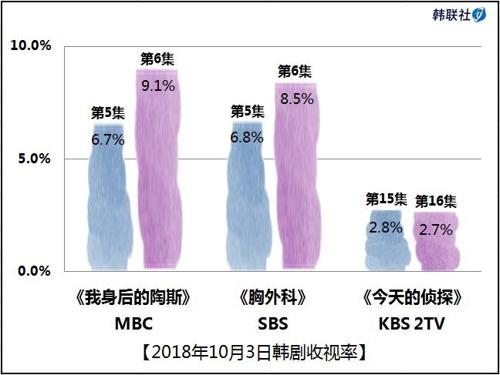 2018年10月3日韩剧收视率