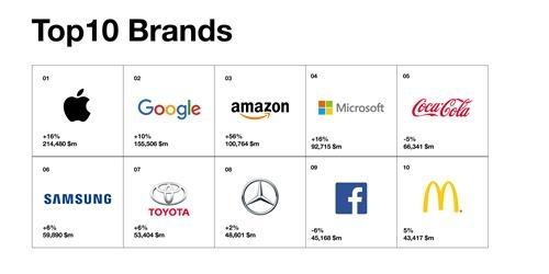 三星电子居全球最具价值品牌榜第六