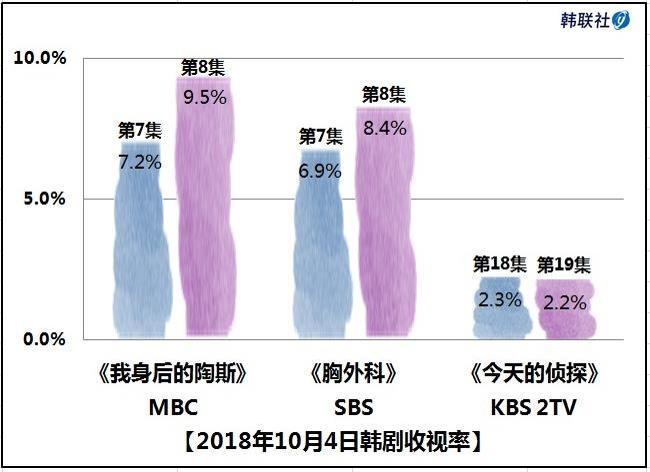 2018年10月4日韩剧收视率