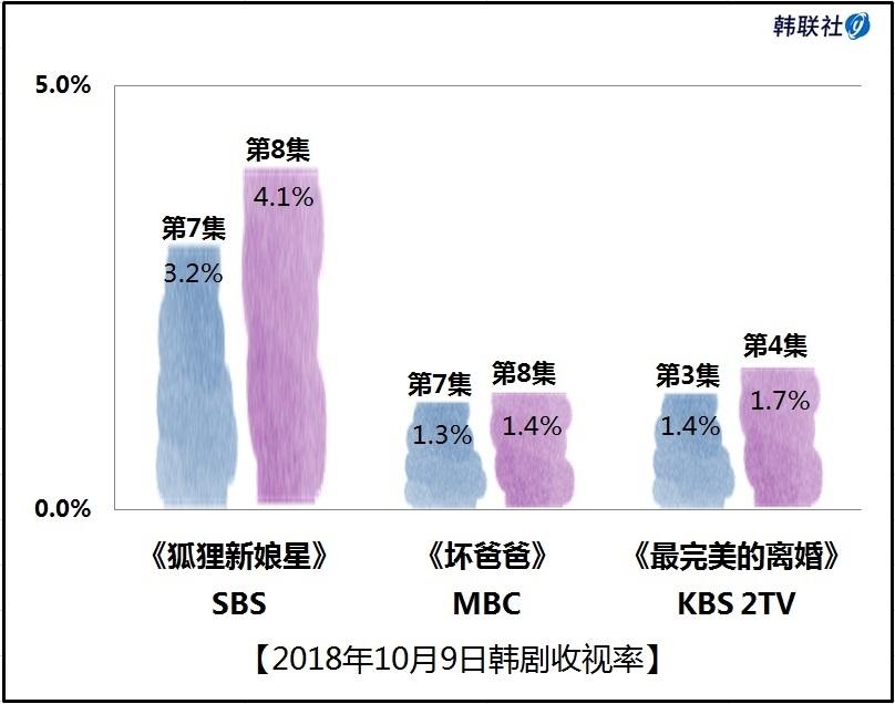 2018年10月9日韩剧收视率