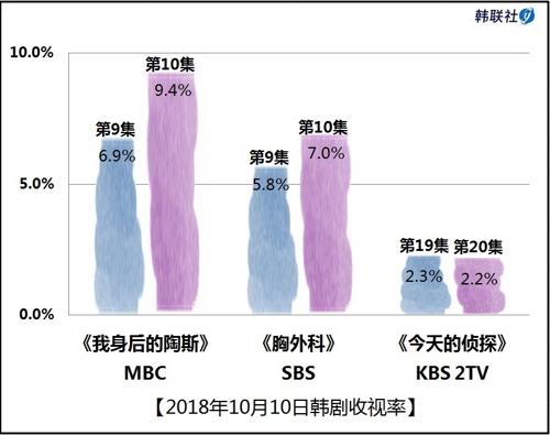 2018年10月10日韩剧收视率