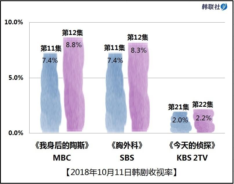 2018年10月11日韩剧收视率