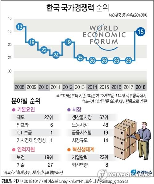 韩国国家竞争力居全球第15 较去年上升2位 - 2