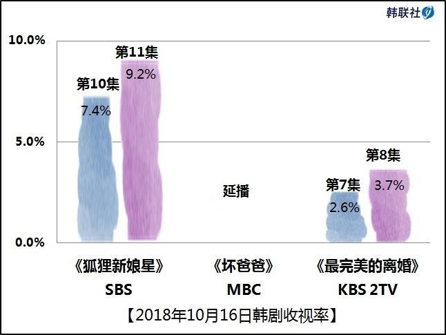 2018年10月16日韩剧收视率 - 1