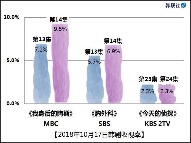 2018年10月17日韩剧收视率
