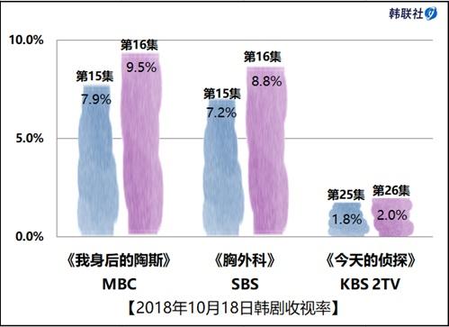 2018年10月18日韩剧收视率