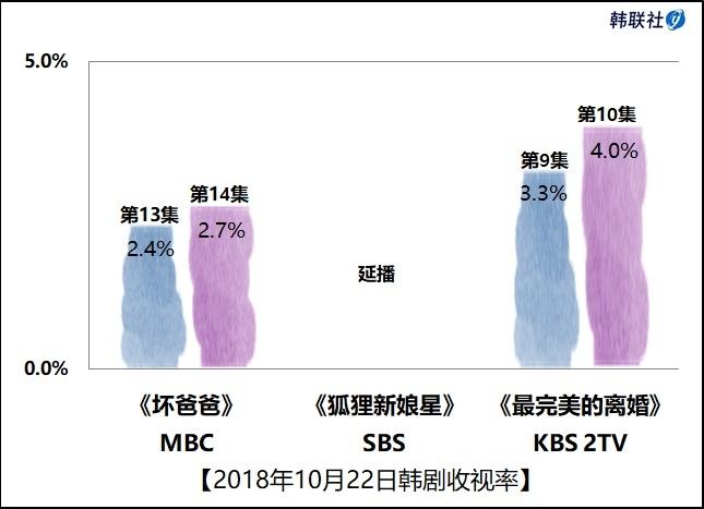 2018年10月22日韩剧收视率