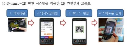 首尔出租车明年起支持扫码支付