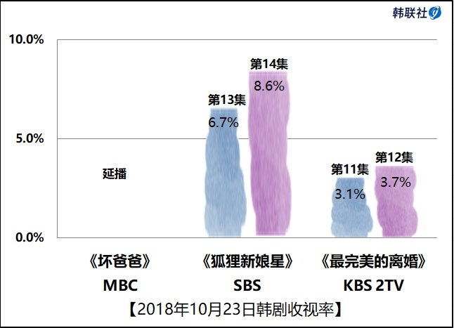 2018年10月23日韩剧收视率
