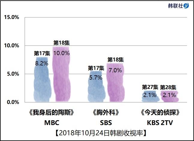 2018年10月24日韩剧收视率