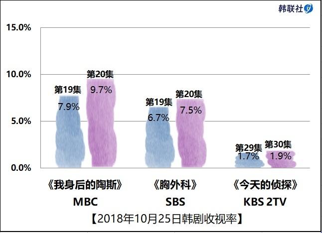 2018年10月25日韩剧收视率