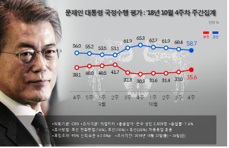 民调:文在寅施政支持率连降四周跌破60%