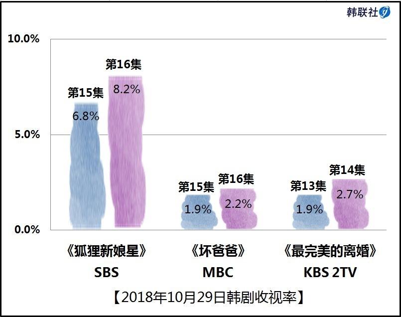 2018年10月29日韩剧收视率