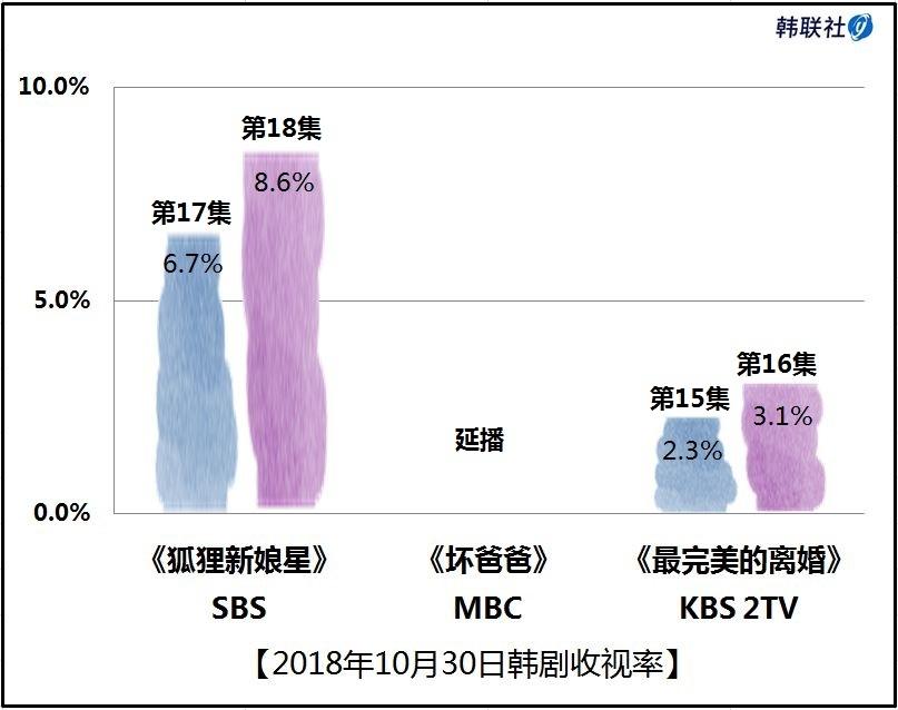 2018年10月30日韩剧收视率