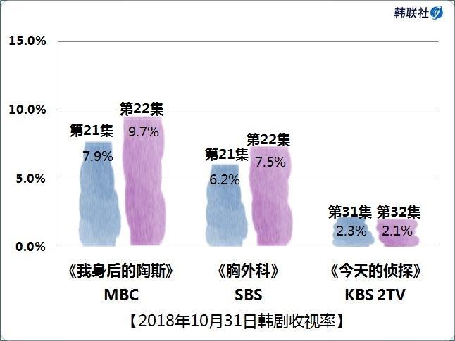 2018年10月31日韩剧收视率