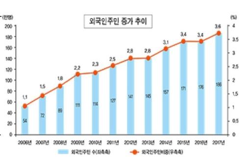 统计:2017年在韩居留外国人为186万人