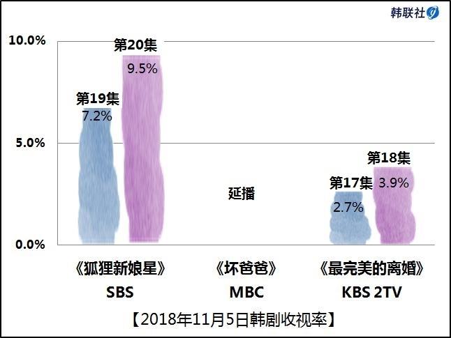 2018年11月5日韩剧收视率